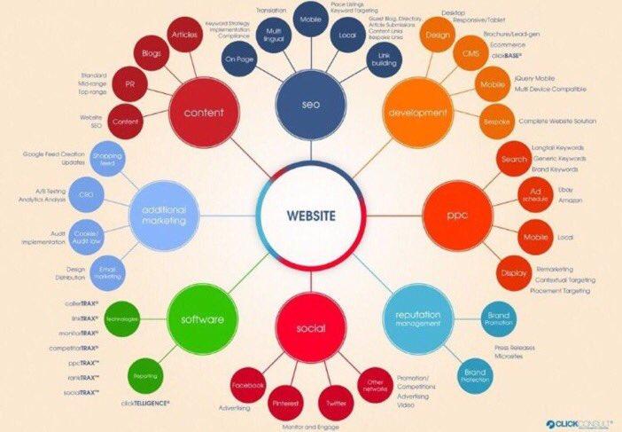 [INFOGRAPHIC] Use of #Website. #businessmodel #CFM #Marketing #defstar5 #GrowthHacking #bigdata #Mpgvip #startup #SMM #IoT #SEO #SEM #SMM<br>http://pic.twitter.com/V0qoBxy3LM