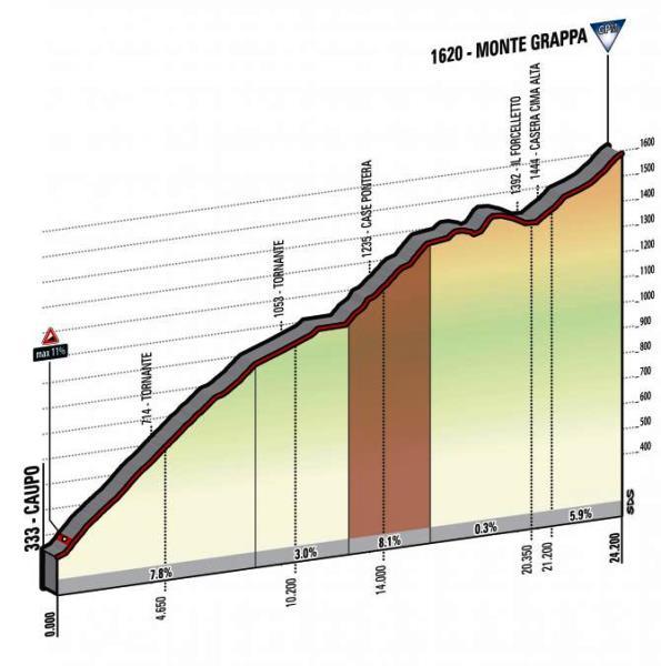 DIRETTA GIRO: Pordenone Asiago Streaming Tappa 20. Quintana Maglia Rosa attaccato da Nibali