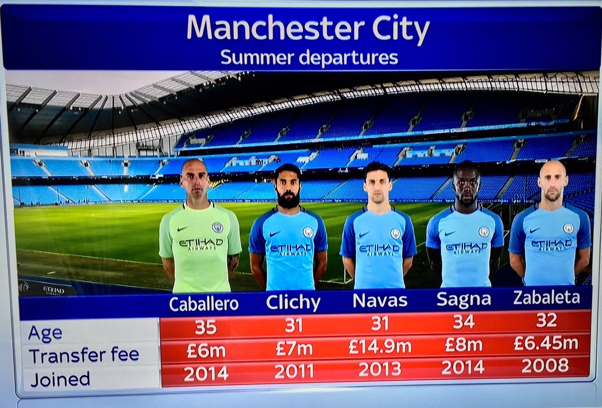 Rely on @SkySportsNewsHQ for the facts - apparently @ManCity &#39;bought&#39; Bacary Sagna for £8m...&amp; there was me thinking he was &#39;free&#39;! #MCFC <br>http://pic.twitter.com/CvHbNggCnq