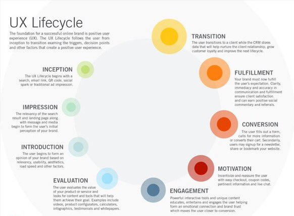 #UX Lifecycle #Ecommerce #Smallbusiness #ui #Marketing #Startups #SMM #CMO #makeyourownlane #defstar5 #CEO #userexperience #marketing #brand<br>http://pic.twitter.com/t8pwFBqpGX