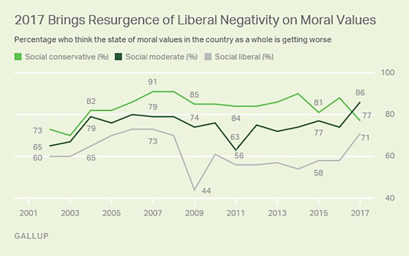 Americans have really dim views of U.S. moral values https://t.co/19dyuD5ZE1