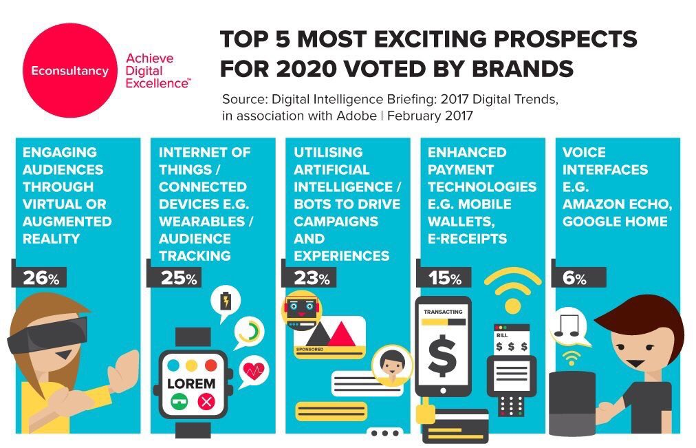 Digital Trends 2020.Marc Griful On Twitter Top Most Exciting Digital Trends