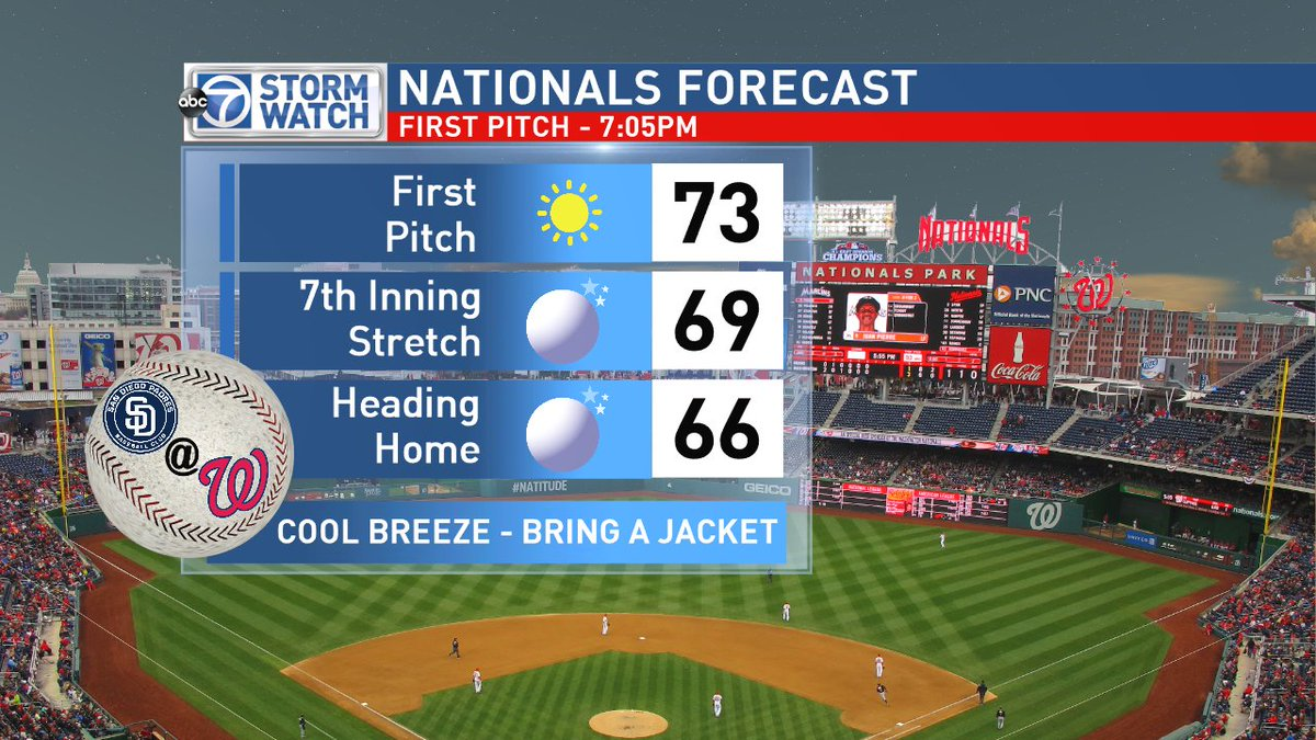 Heading out to the @Nationals game?  Expect a pleasant & dry eveni...