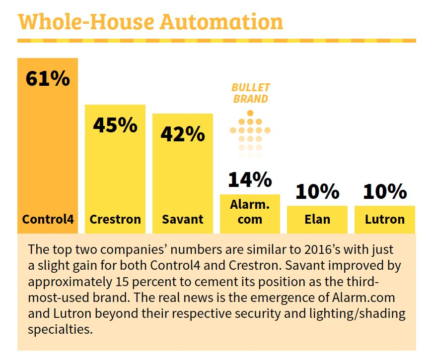Q: Who is the leader in whole home automation?  A:  Via @ce_pro #avtweeps https://t.co/bAkzdusFe4