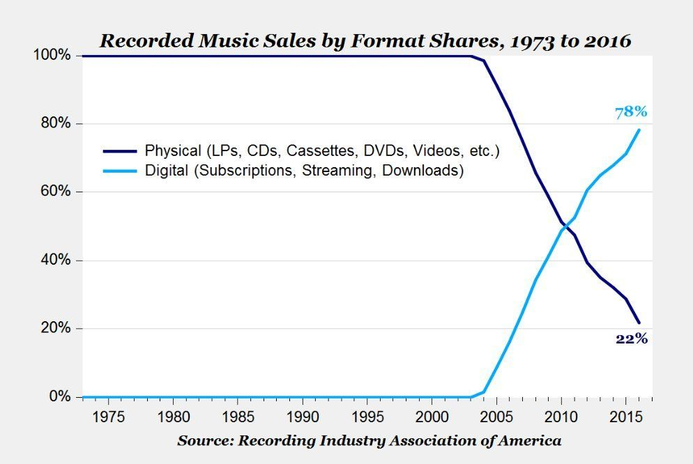 How do you get your #music? 78% of sales are now #digital, up from 0% in 2003! #streaming #downloads  http:// bit.ly/2rWSRDT  &nbsp;  <br>http://pic.twitter.com/k5OBqK42mD
