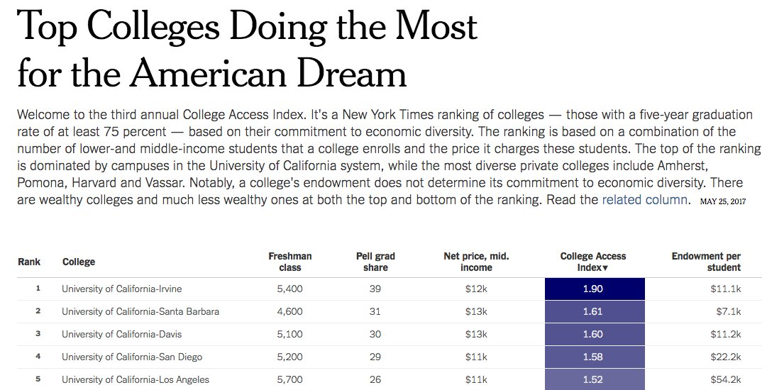 Congrats to @UCIrvine @ucsantabarbara @ucdavis @UCSanDiego and @UCLA for being #1 - #5! And @UCBerkeley for being #9! From @nytimes list. https://t.co/mDeH2lcB2X