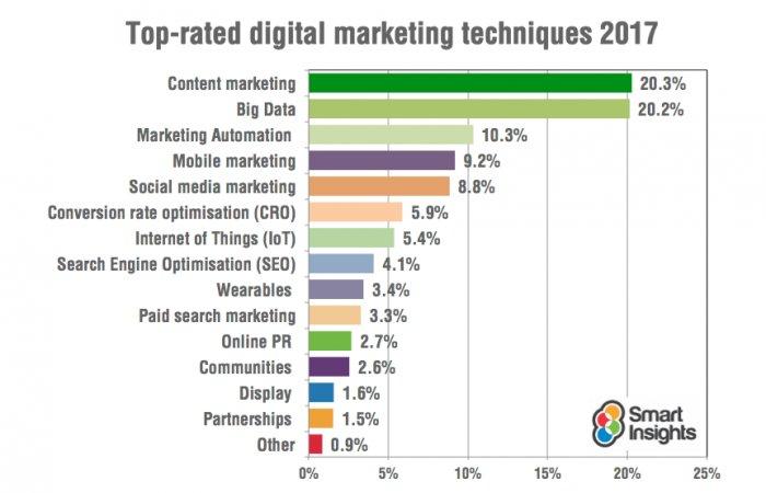 Top rated #digitalmarketing techniques in 2017. #marketing #contentmarketing #bigdata #mobilemarketing #SMM #CRO #IoT #SEO #wearables #PR <br>http://pic.twitter.com/VZ9qH6l6L6
