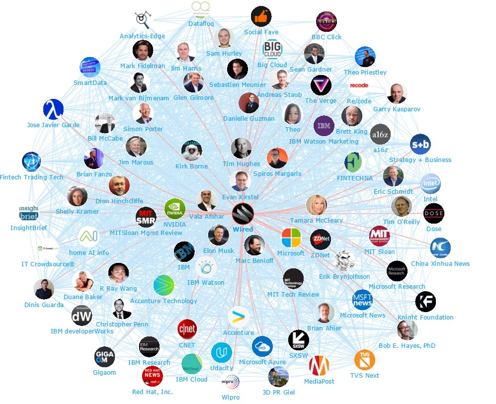 Top World's #ArtificialIntelligence #Researchers and #Influencers!  http:// iiot-world.com/artificial-int elligence/top-worlds-artificial-intelligence-researchers-and-influencers/ &nbsp; …  #AI #BigData #MachineLearning #bigdata #robotics<br>http://pic.twitter.com/lTK9fqURDQ