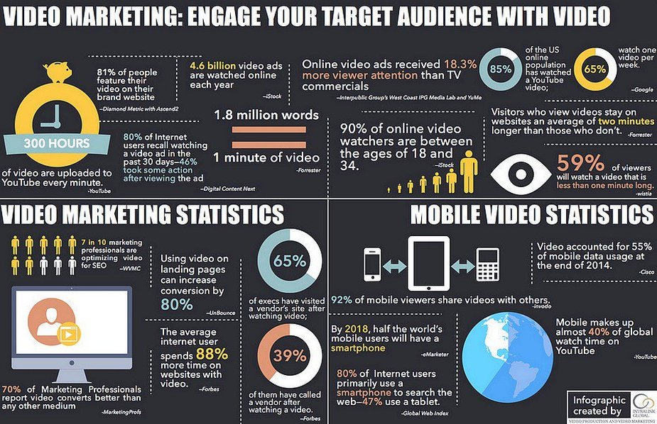 Don&#39;t Overlook at #Video #Marketing: this is a Must for your #Startup [via @StartGrowthHack] #GrowthHacking #VideoMarketing RT @ipfconline1<br>http://pic.twitter.com/IhA3xkIWlV