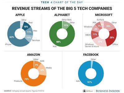 The 5 big tech co's — FB least has concentrated revenue risk , Microsoft surprises #tech    https://t.co/9RoFgaGIBa https://t.co/8YdMs4ruv3