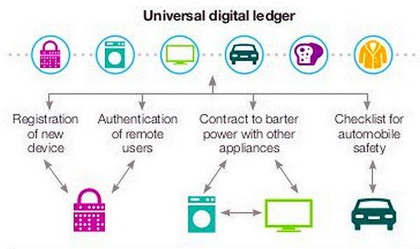 Exploring Blockchain in an IoT Construct  #Blockchain #Bitcoin #AI #BigData #Banking #IoT #Tech #Digital #mpgvip #defstar5 #makeyourownlane <br>http://pic.twitter.com/mmPXx600tV