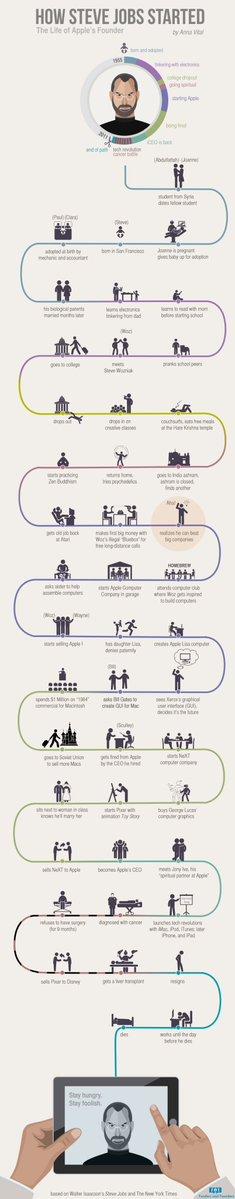 How Steve Jobs Started   #Infographic #BigData #Marketing #Startup #Innovation #Digital #mpgvip #defstar5 #makeyourownlane #GrowthHacking<br>http://pic.twitter.com/5swn4KcMmJ