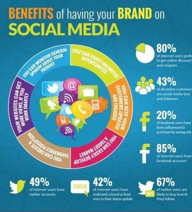 Benefits of Having a #Brand #DigitalMarketing #SMM #Mpgvip #defstar5 #Marketing #contentmarketing #makeyourownlane #growthhacking #SEO<br>http://pic.twitter.com/mqZUOcL95t