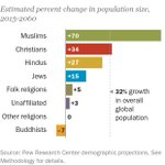 Why Muslims are the world's fastest-growing religious group https://t.co/zwyn4dITP0