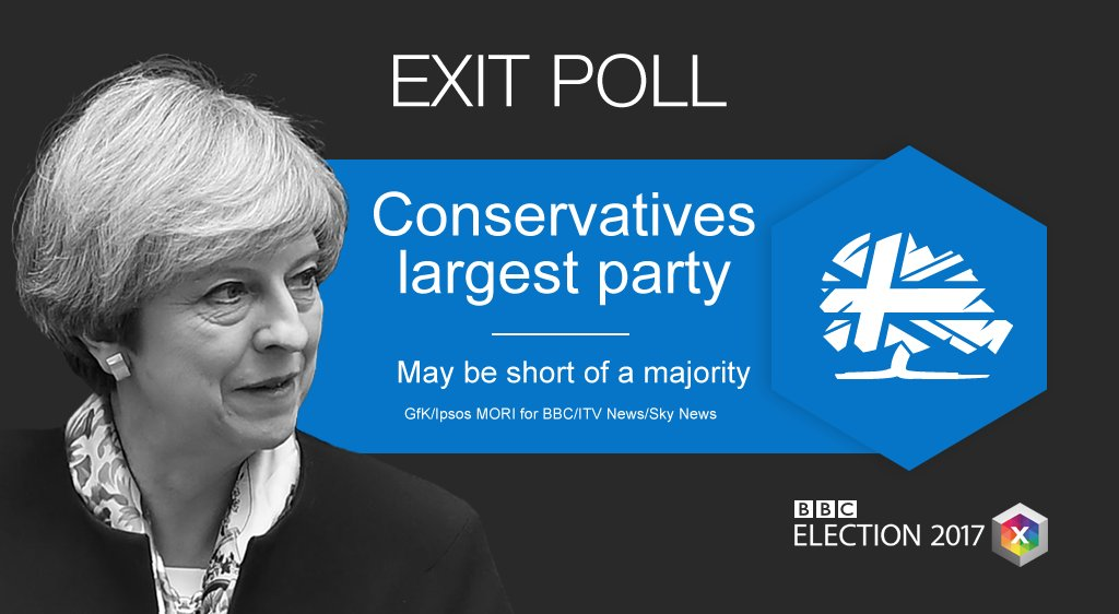UK #GE2017 exit poll projects:  Conservative 314 Labour 266 SNP 34 Lib Dem 14 Plaid 3  Green 1 UKIP 0 Other 18  https://t.co/eXyXVSvVsB