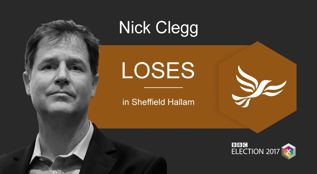 Ex-Lib Dem leader Nick Clegg defeated as MP for Sheffield Hallam, losing to Labour  https://t.co/jpy6wse1Rp #BBCelection #GE2017