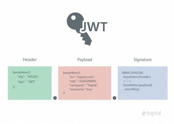 Techie Info BLOG: JSON Web Token Tutorial: An Example in Laravel and AngularJS