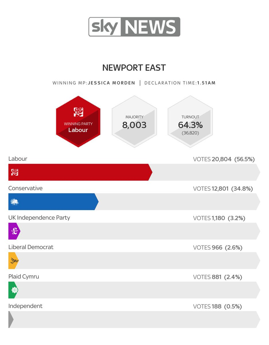 Full election result for #NewportEast  http:// election.news.sky.com/snap-general-e lection-24 &nbsp; …  #GE2017<br>http://pic.twitter.com/9eJk5tZf4O