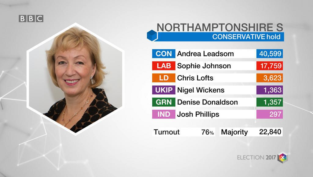 Andrea Leadsom got 40,599 votes and a majority of more than 20,000 in South Northamptonshire #NorthantsGE2017 https://t.co/CQ168qwcx0
