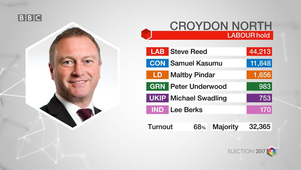 Croydon North: LAB hold #GE2017. Full results: https://t.co/XyPZZkVCl1 https://t.co/Yq8Fs3C9fC