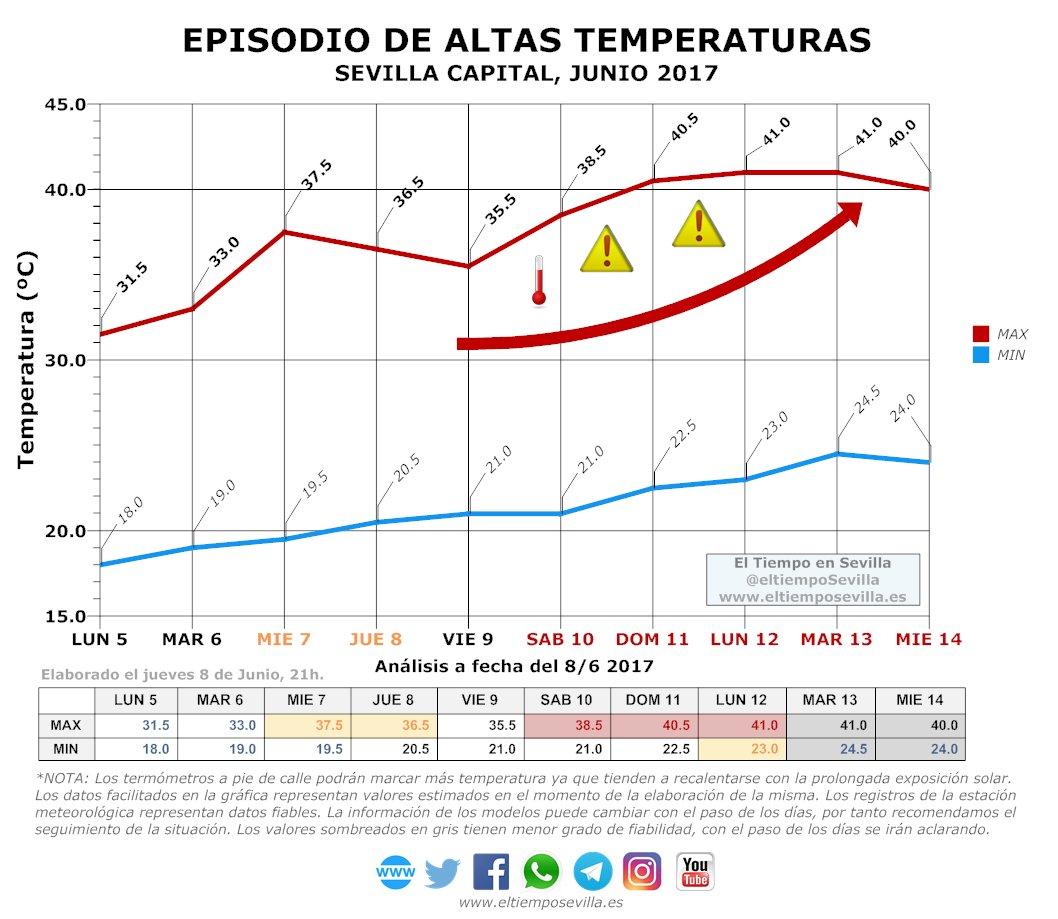 El Tiempo En Sevilla On Twitter Pronóstico Fin De Semana Avisos