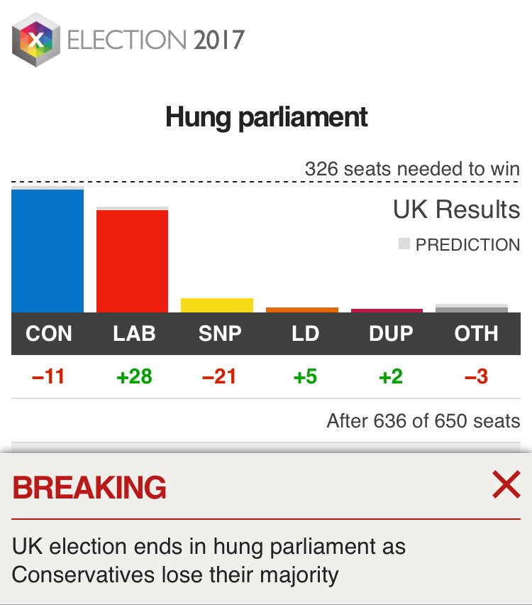 What does a HUNG PARLIAMENT mean? No one party has enough seats (326 or more) to govern on their own. https://t.co/3eSdaVykVJ