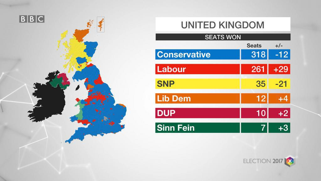 Thumbnail for UK Election Results in Hung Parliament : HRW Daily Brief