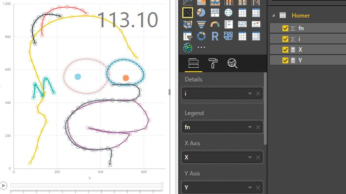Igor Cotruta On Twitter Drawing Homer Simpson In Powerbi With