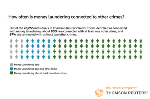 Is your organization undertaking a rigorous enough #screening process to uncover #CriminalNetworks?  http:// tmsnrt.rs/2rU14uQ  &nbsp;   #WorldCheck<br>http://pic.twitter.com/3sVyQ5gnuW