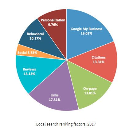 Is your business considering #localcitations as #localseo practice? We can help, call: 226.243.2852 Read More: http:// buff.ly/2t3Syqq  &nbsp;  <br>http://pic.twitter.com/5LLbGmMKyJ
