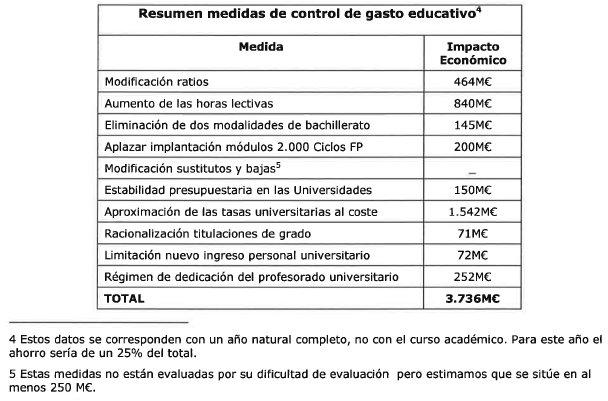 Calendario Escolar 2020 18 Aragon.Horarios Secundaria Madrid Vs Resto Ccaa