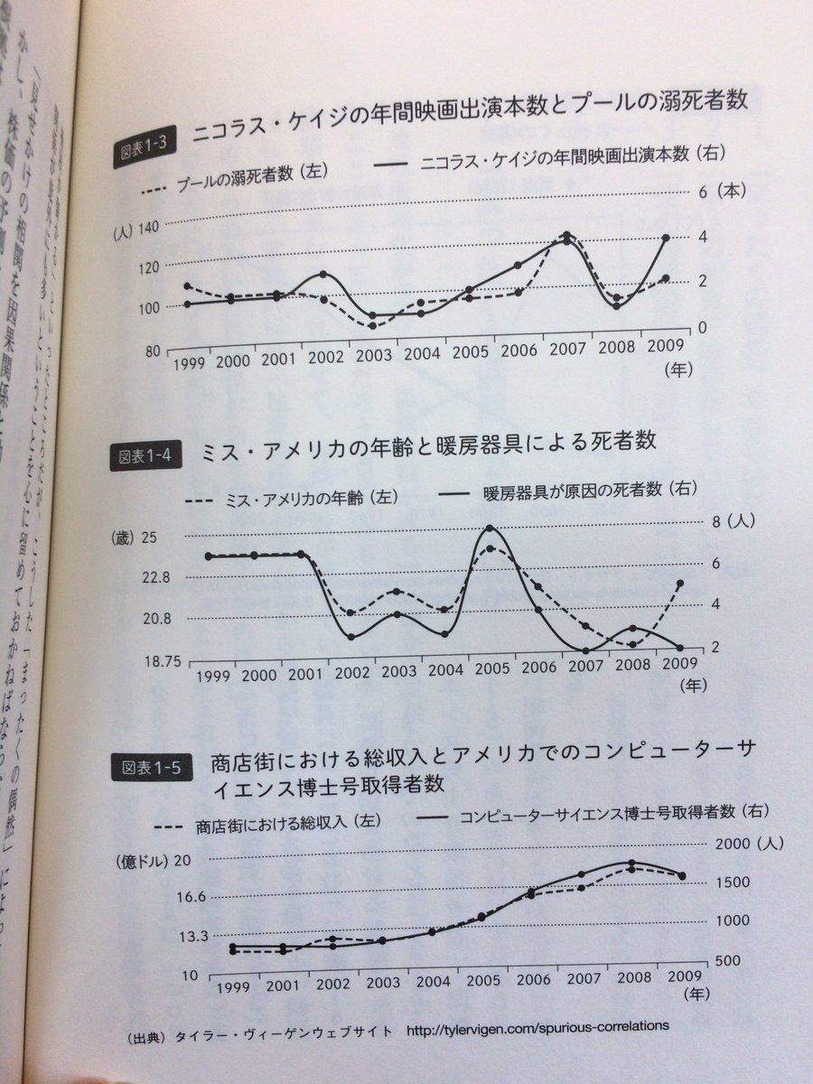 「原因と結果の経済学」(中室牧子、津川友介著、ダイヤモンド社)の30ページに書いてあった「全くの偶然による相関関係」の例。こんな比較をよく思いついたと感心する。