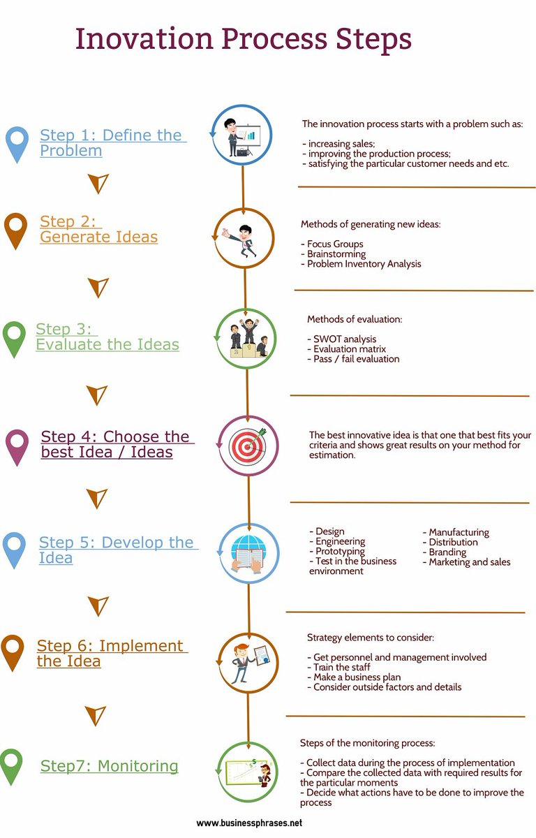 How can you #innovate ?  #IoT  #blockchain  #Disruption  #Datascience  #Startup  #Prototype  #SWOT  #Technology  #Industry40<br>http://pic.twitter.com/mK910N081b