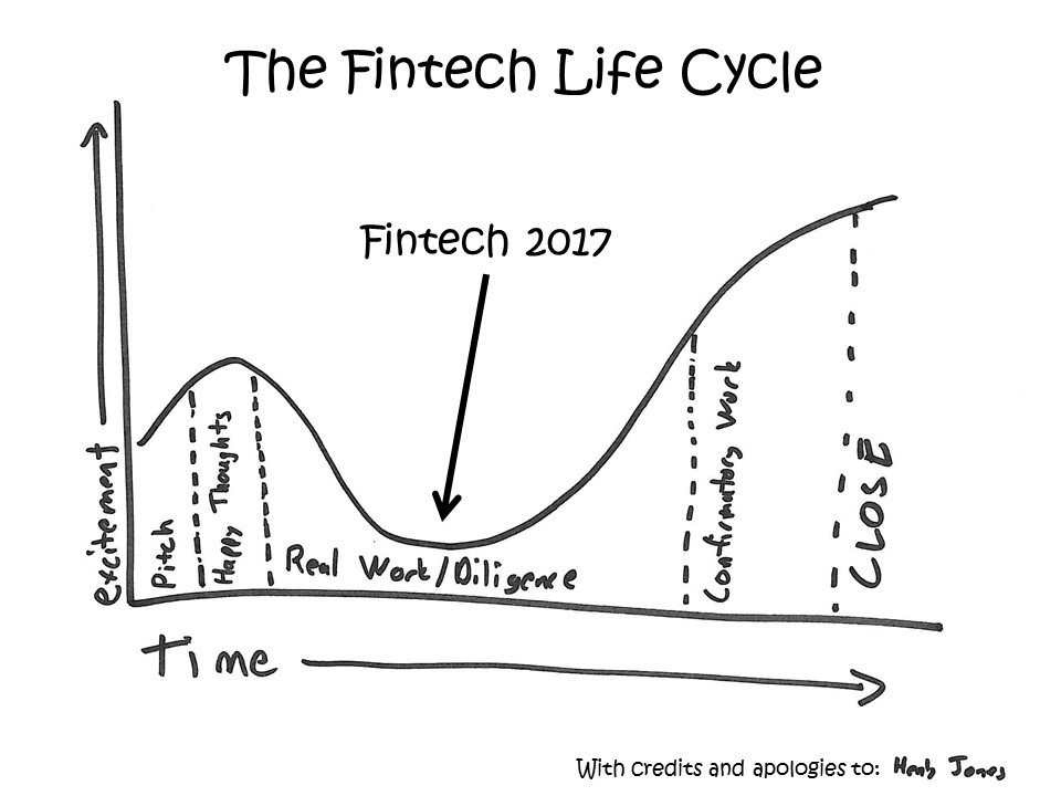 """Accenture: """"Is #fintech revolution canceled or stalled?"""" Me: Neither  https://t.co/mHtYOpjNEz https://t.co/0JajfrF3y4"""