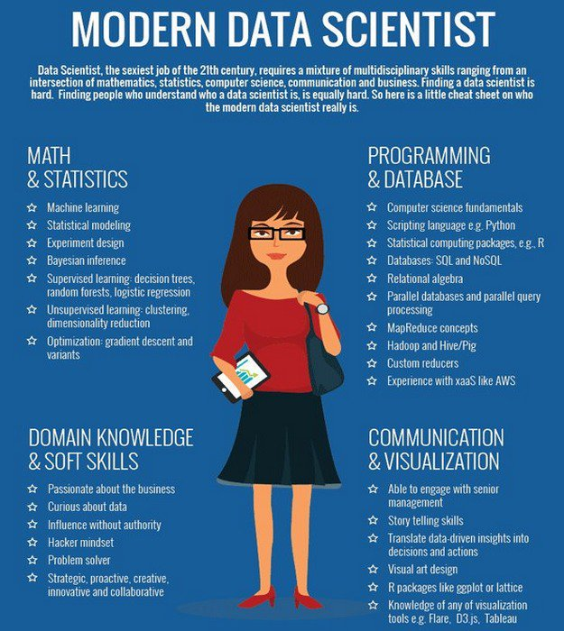 The Modern #DataScientist: Problem-Solver, #Hacker-Mindset, #MachineLearning Capable.  [via @MikeQuindazzi] #DataScience #BigData #Data <br>http://pic.twitter.com/wEJZ6GJWTG