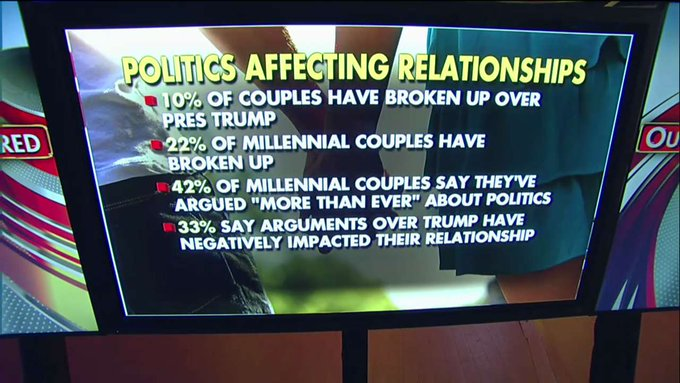 Married couples splitting over Trump, study says (via @FoxBusiness) https://t.co/JBMlazB24P
