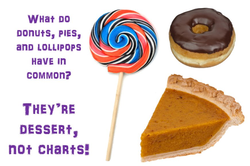 What do donuts, pies, and lollipops have in common? They&#39;re #dessert not #charts! #mrx #newmr <br>http://pic.twitter.com/JwJa4JB887