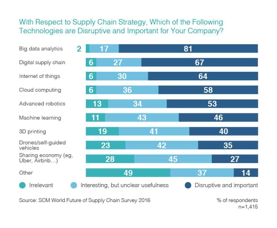 Digitization In #SupplyChain: 5 Key Trends #3Dprinting #iot #machinelearning #drones #Robotics #sharingeconomy<br>http://pic.twitter.com/Kg2N2wMP8o