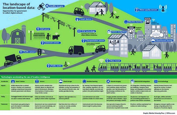 The Landscape of Location-Based #Data [#Infographic] #BigData #SmartCity #Healthcare #futureofwork via @ipfconline1<br>http://pic.twitter.com/YVwtAnJOL4