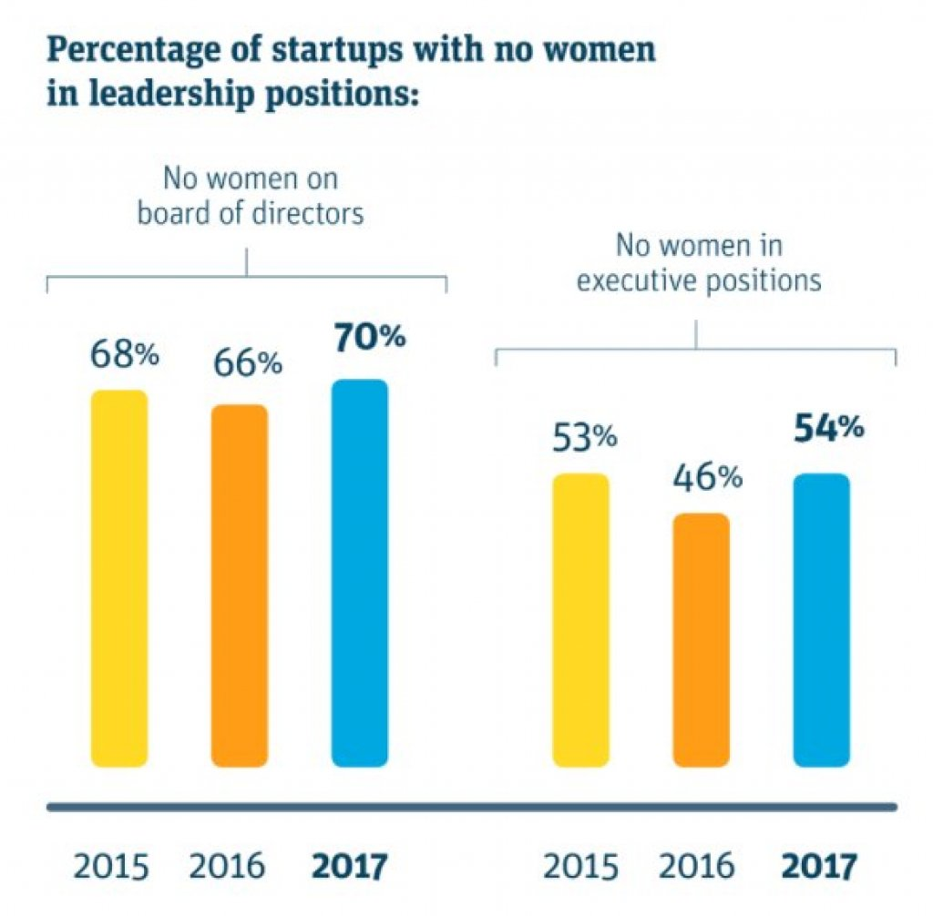 #Startups are making slow progress bringing #women into leadership via @businessinsider  http:// buff.ly/2qmomVX  &nbsp;  <br>http://pic.twitter.com/PqIYiHE2al