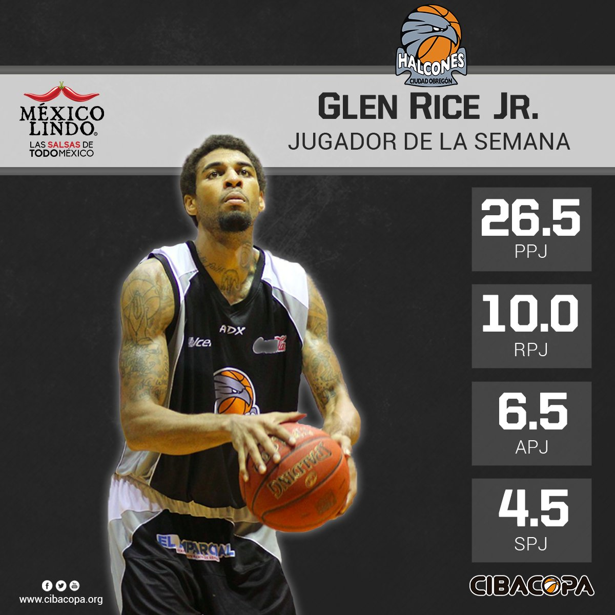 "CIBACOPA on Twitter ""Grandes actuaciones de Glen Rice Jr"