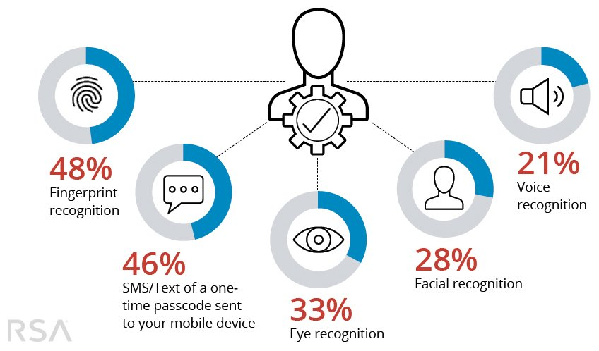 Move over password, #research shows consumers are ready for new forms of authentication:  http:// rsa.im/2r9bg2U  &nbsp;  <br>http://pic.twitter.com/TPi53HgRnh