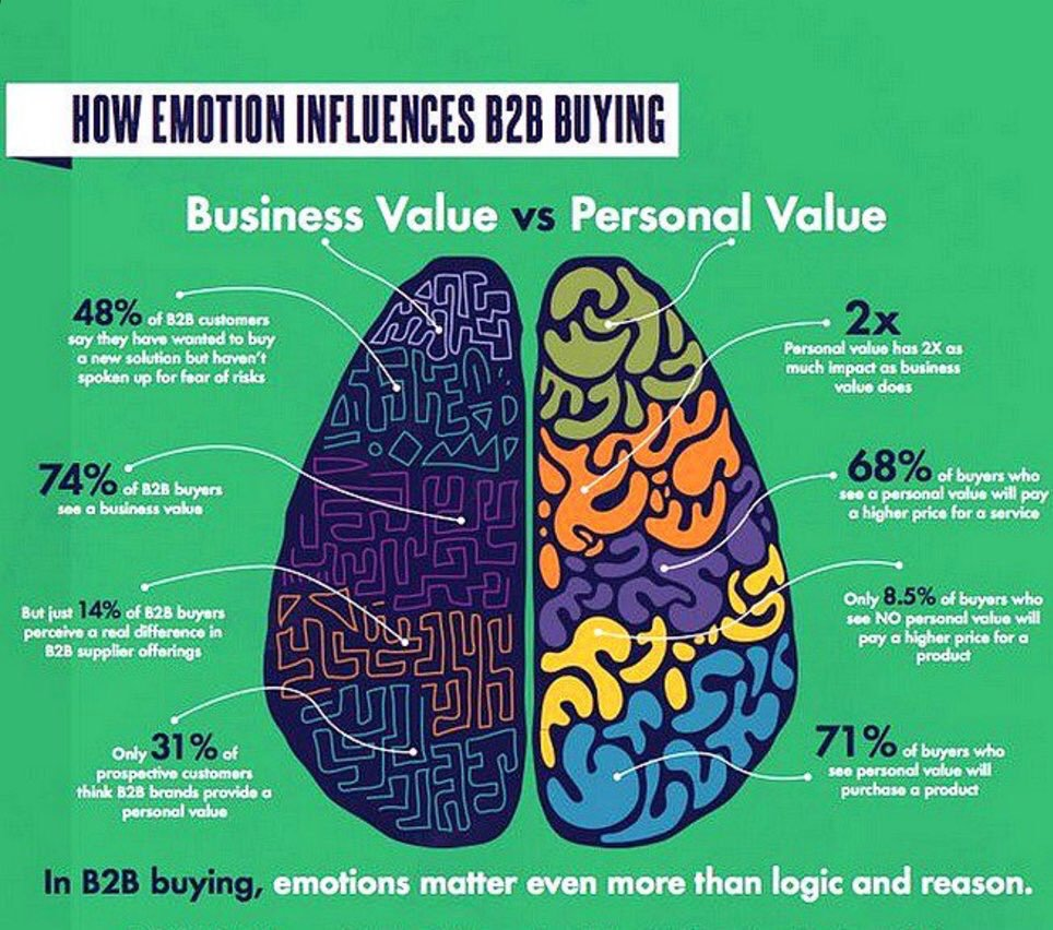 How emotion influences B2B buying  #SMM #GrowthHacking #SEO #Mpgvip #defstar5 #makeyourownlane #B2B #socialmedia #DigitalMarketing #Business<br>http://pic.twitter.com/KrdT70x3Uw