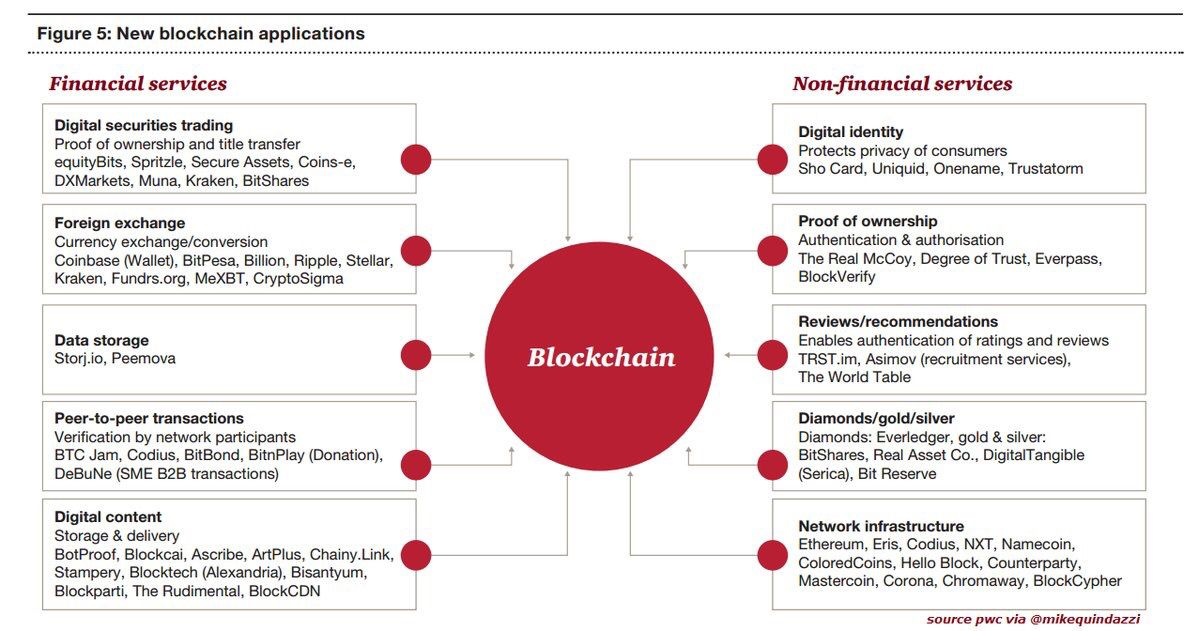 10 new #blockchain applications via @MikeQuindazzi #fintech #insurtech #p2p #security #privacy #trading #digital #iot #bigdata #identity<br>http://pic.twitter.com/mCMthJ9TTm