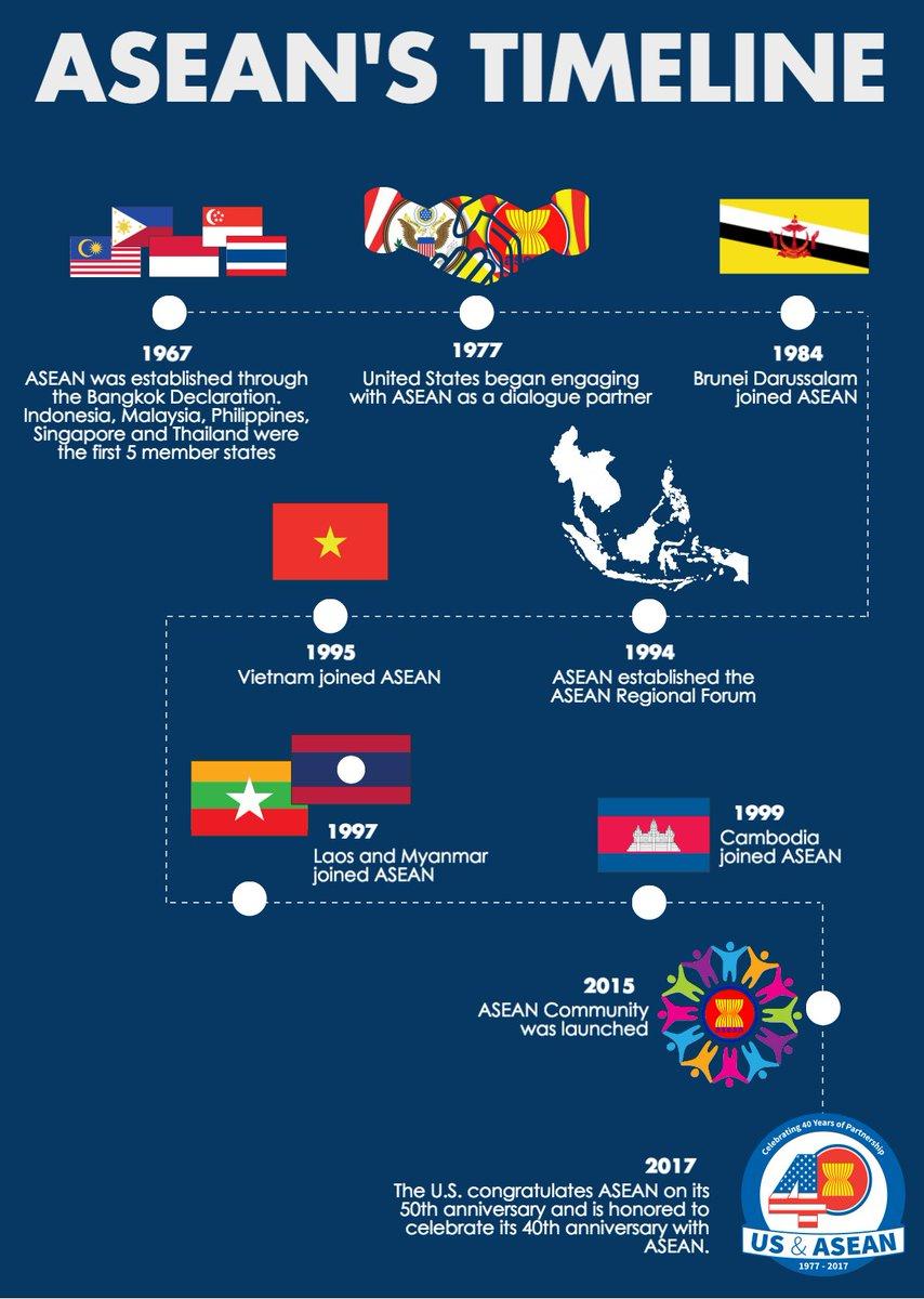 ASEAN BAHRAIN COUNCIL