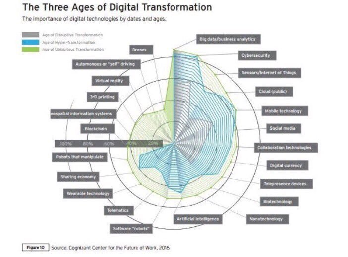 [#DigitalTransfo] The 3 Ages if Digital Transformation  #infographic   #Ai #IoT #Security #BigData #Digital  #Ux<br>http://pic.twitter.com/HOifO5VRtB