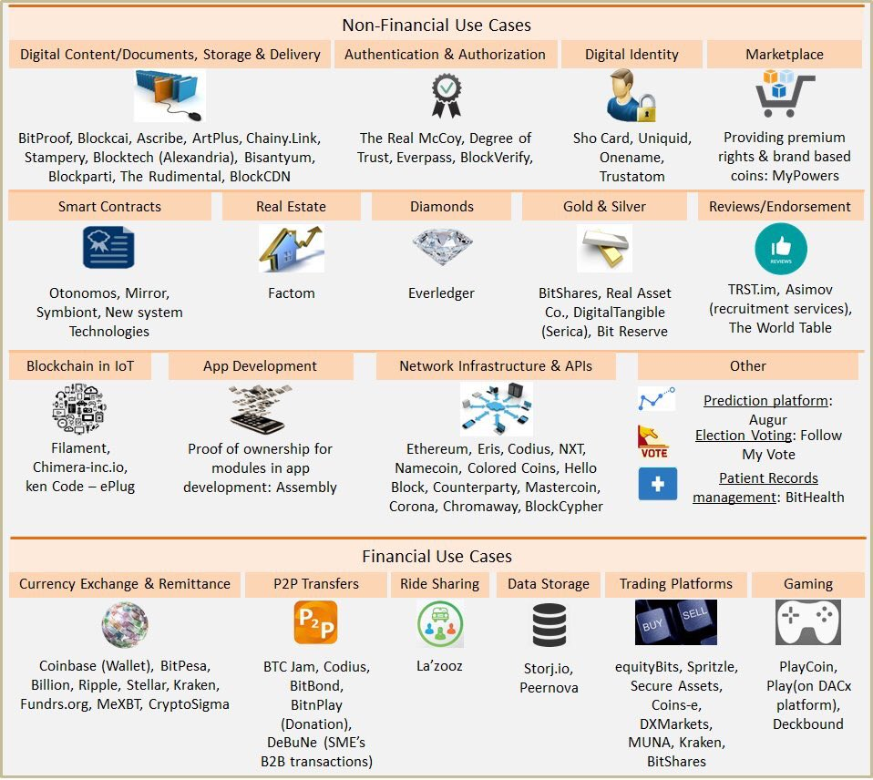 The different Use Cases of the #Blockchain  #Bitcoin #Startups #Fintech #makeyourownlane #Mpgvip #AI #defstar5 #IOT #Data #AI #digital #tech<br>http://pic.twitter.com/dPC865Rg1W
