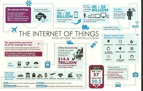 THE INTERNET OF THINGS #IoT #Evolution #CyberSecurity #Technology #makeyourownlane #SMM #Mpgvip #defstar5 #GrowthHacking #Marketing #SEO <br>http://pic.twitter.com/rFBdtXg0wC