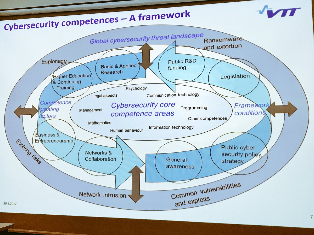 #Cyber #security competencies framework by @VTTFinland and @AnttiPelkonen at #ISFNSC2017 #skills #learning<br>http://pic.twitter.com/lwaOmxy1g3