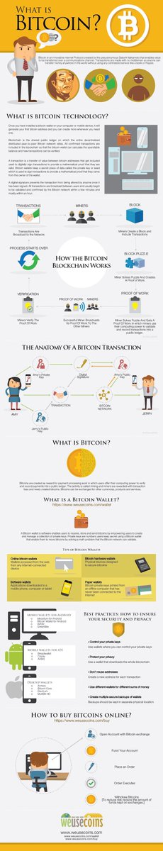 [#Technology] What is #bitcoin ?  #fintech #startup #bank #blockchain #Digital #wallet #mobile #transactions #P2P #Security #IoT #AI ...<br>http://pic.twitter.com/CW93zKOsZE